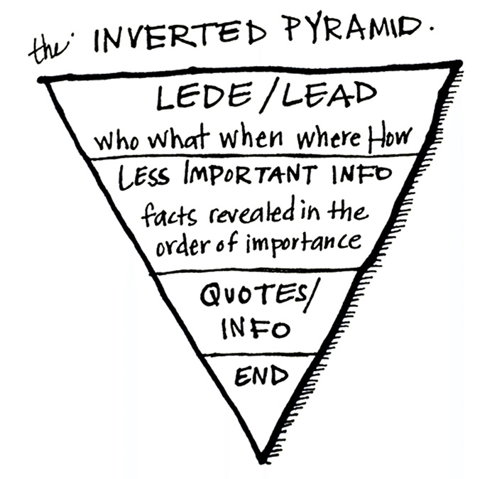Copywriting technique 10: The Inverted Content Pyramid