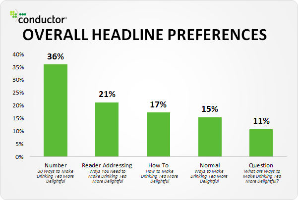 Headline preference data