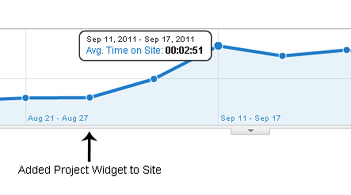 Screenshot showing increased time on page