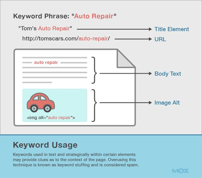 Using copywriting to improve on-page SEO
