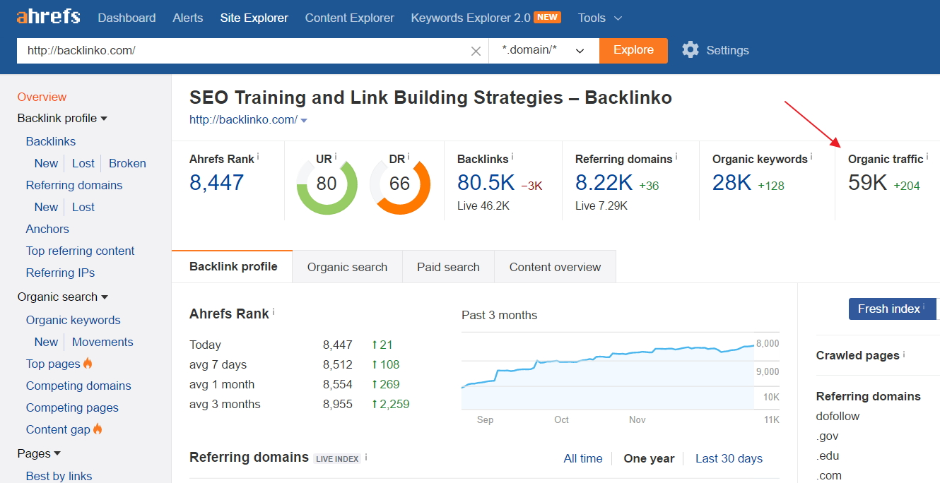 Backlinko organic traffic