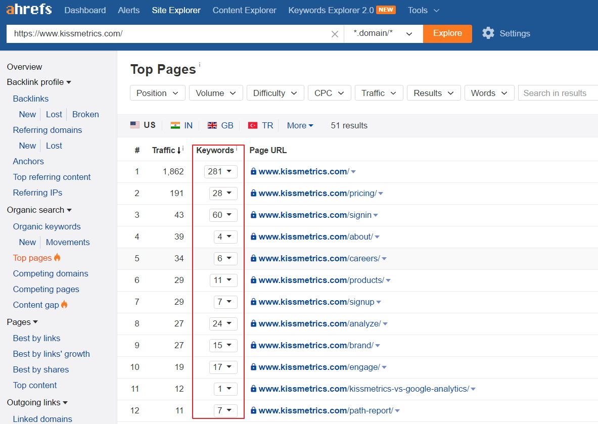 Top pages by organic keywords