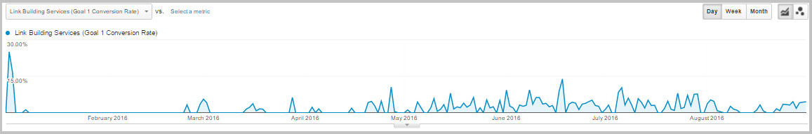 SEO leads conversion rate from January to August