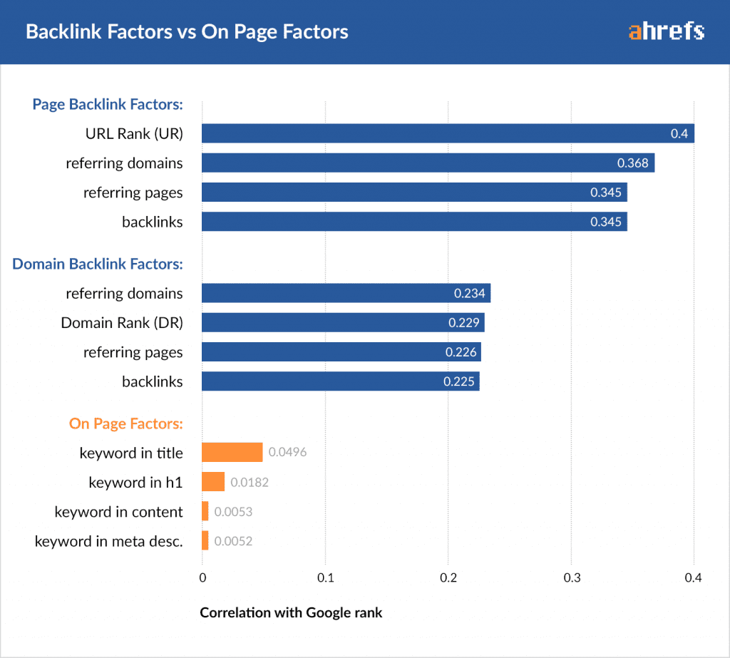 Ahrefs: backlinks vs on-page ranking factors