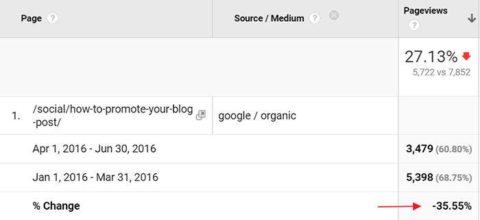 Drop in organic traffic for blog post