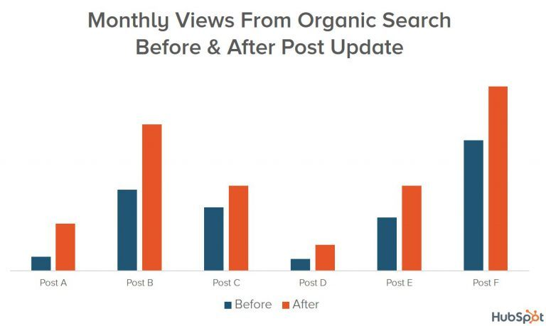 Blog tip: How HubSpot increased organic traffic 106% by optimizing old content