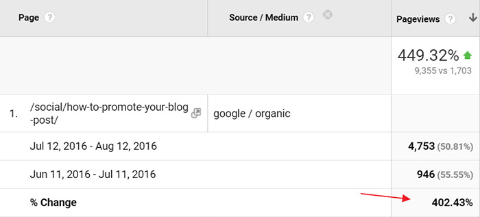 Increase in organic traffic to the blog