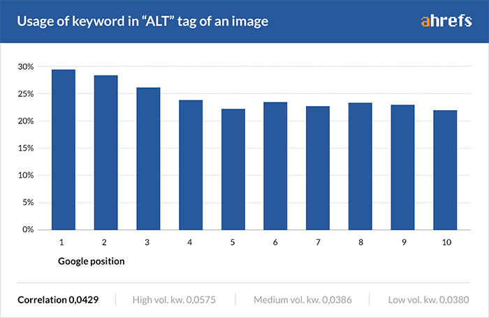 Ahrefs graph showing use of keyword in alt tags
