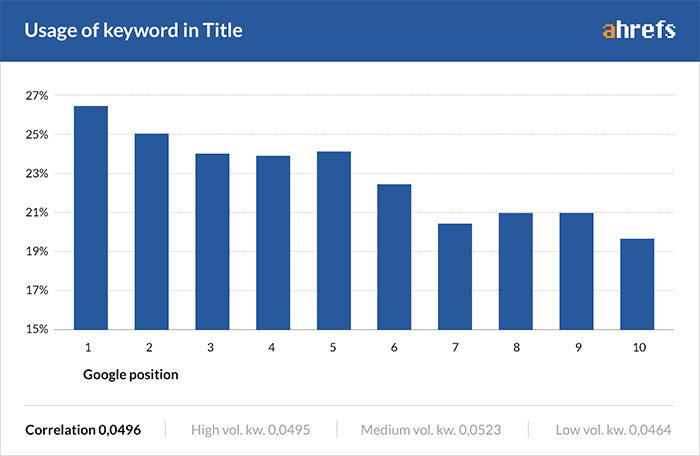 Ahrefs study showing usage of keyword in the title tag