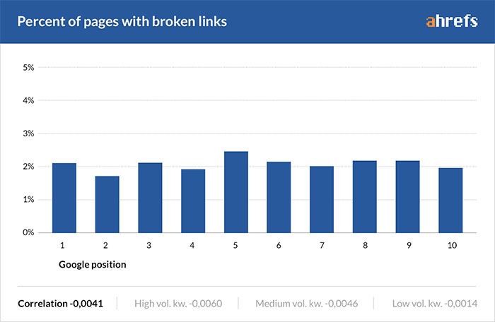Broken links graph