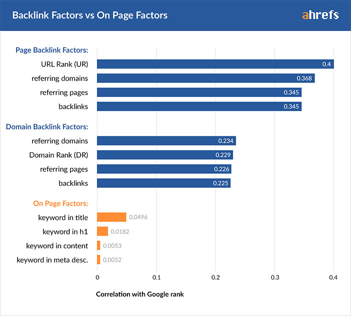 Ahrefs graph showing backlink vs. on page ranking factors