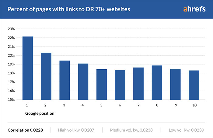 Graph showing how external links to authority sites impact rankings