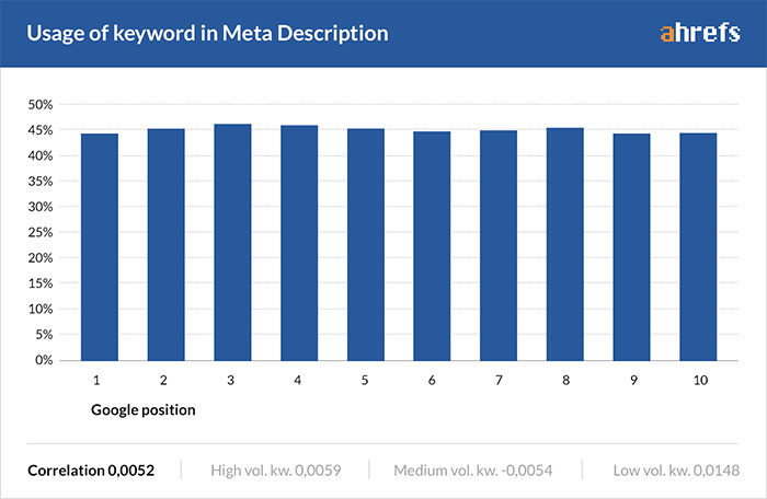 Graph showing keyword use in meta description across top ranking pages