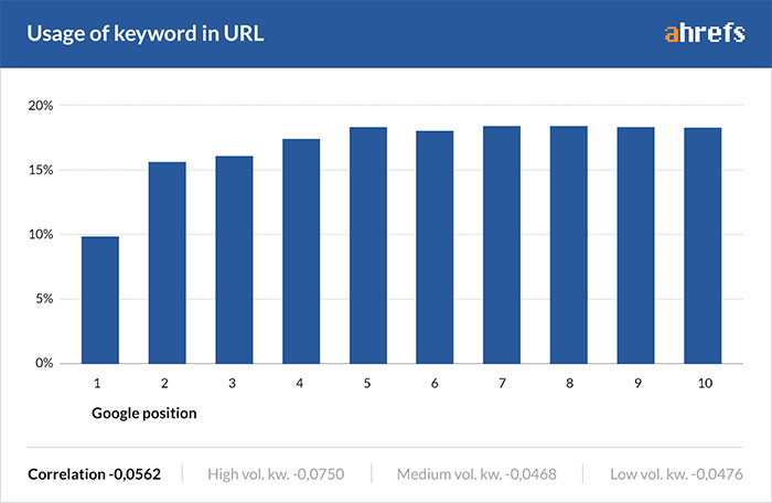 Graph showing usage of keyword in the URL across top ranking pages
