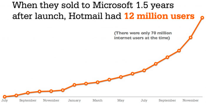Hotmail hockey stick growth curve