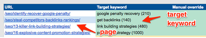 Keyword mapping in on-page template