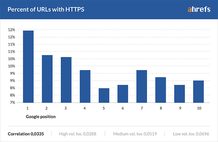 Percent of URLs ranking with HTTPs status