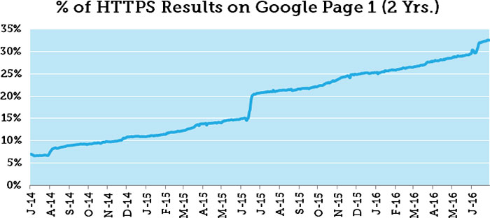 Percentage of HTTPs URLs ranking on page 1 in July 2016
