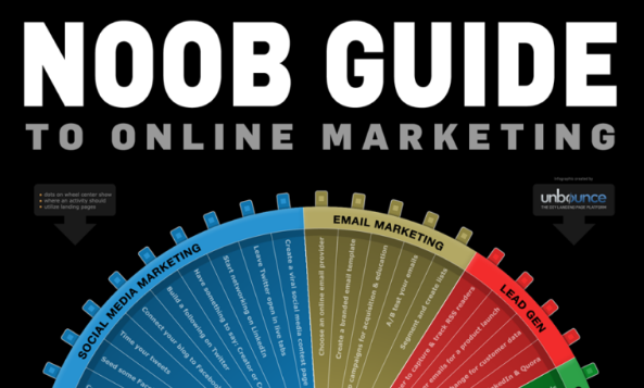 UnBounce Noob Marketing Guide