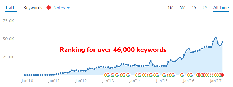 Unbounce keyword rankings