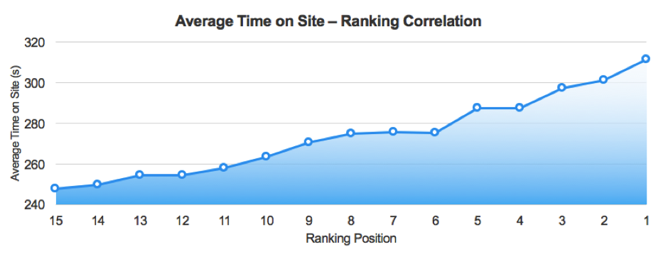 Average time on site ranking correlation