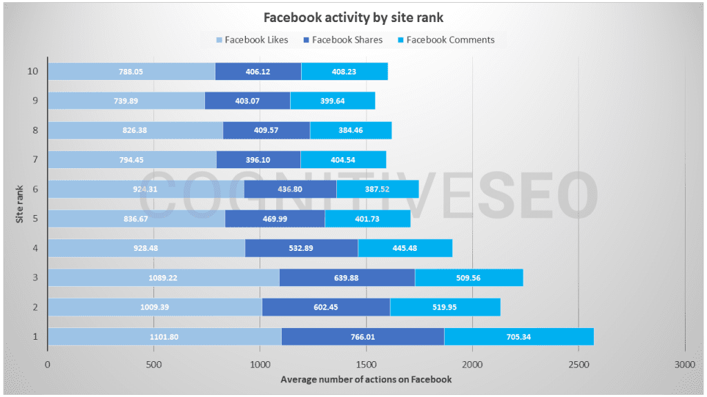 Facebook activity impacts site rank