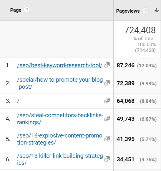 Site pages report in Google Analytics