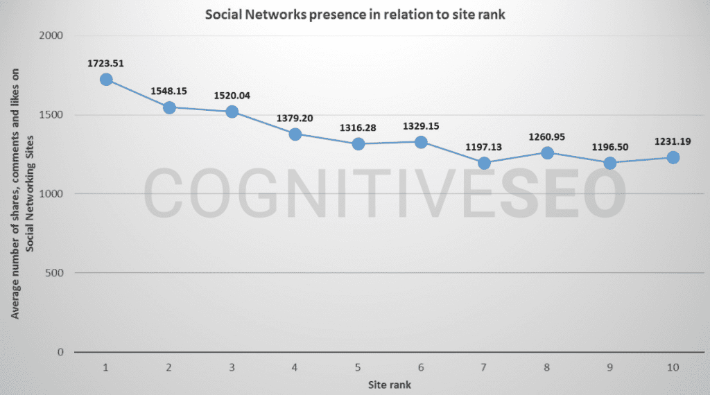 Social presence influences organic rankings