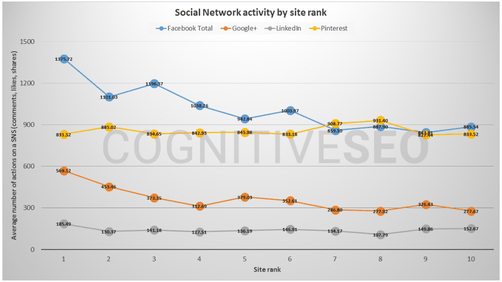 Social sharing influence on organic rankings