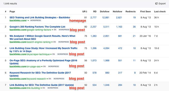 Finding content types that attract most backlinks