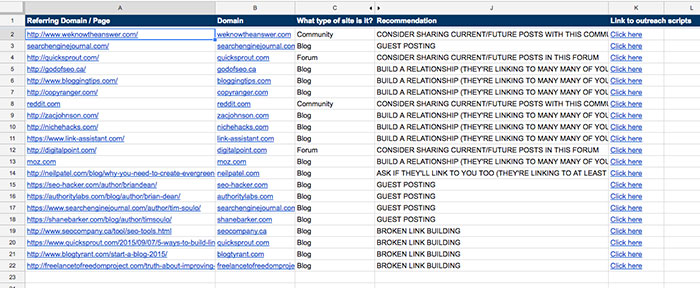 Google Sheets Backlink Tracking Template