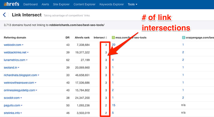 Finding the number of competitor link intersections