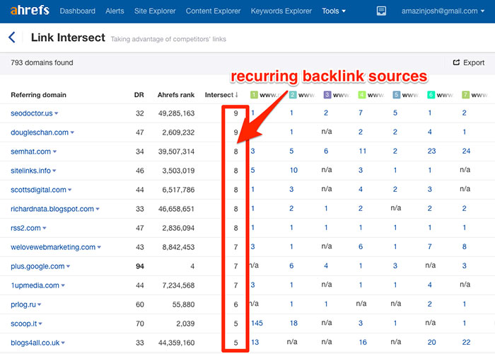Finding recurring backlink sources in Ahrefs