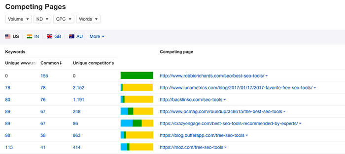 Ahrefs Competing Pages report