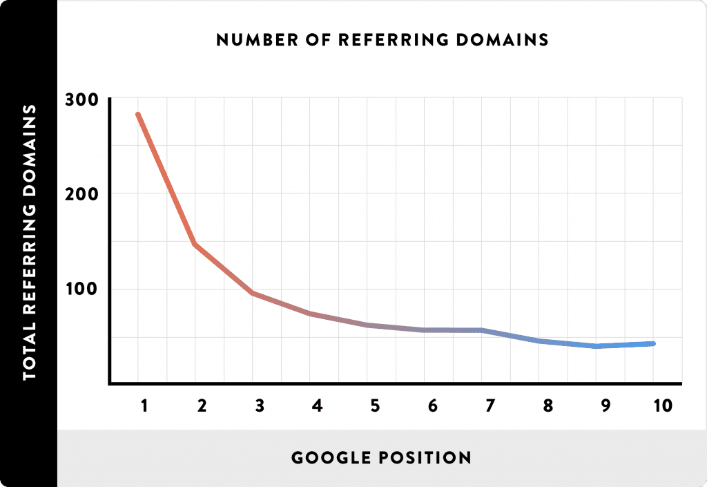Number of referring domains