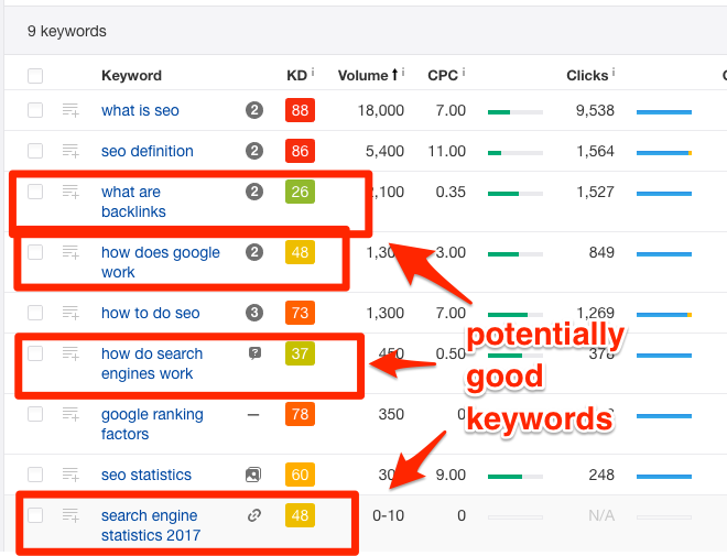 Ahrefs Keyword Explorer returning opportunities for link building