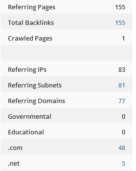 Expert roundup backlinks