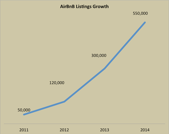 AirBnB listings growth