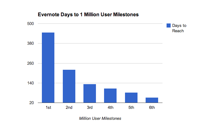 Evernote hockey stick growth