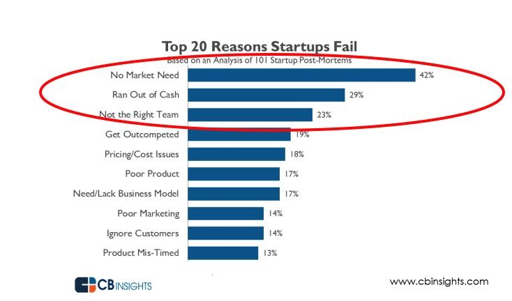 Growth hacking: common reasons why startups fail