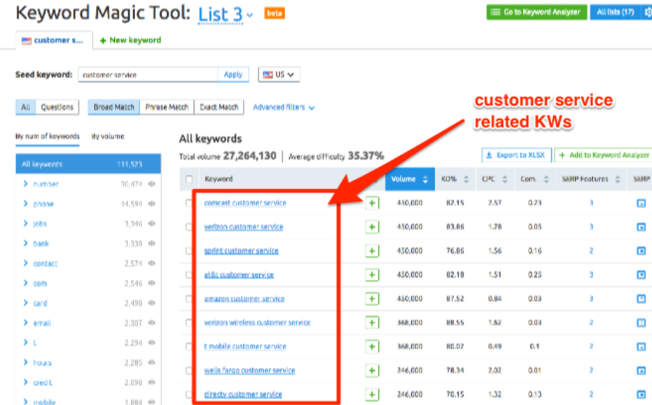 Keyword Magic tool results