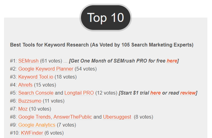 SEMrush ranking #1 on the keyword tool scoreboard