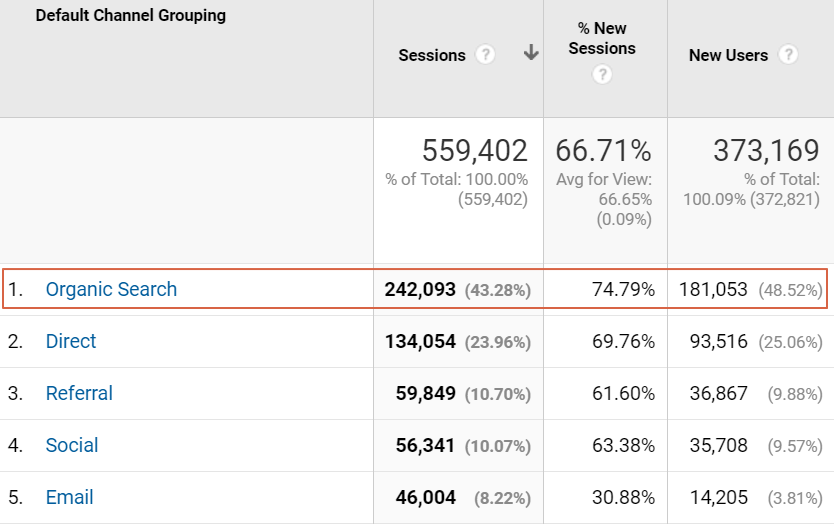Organic visits in Google Analytics