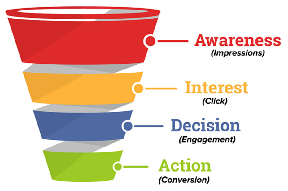 The SEO Funnel