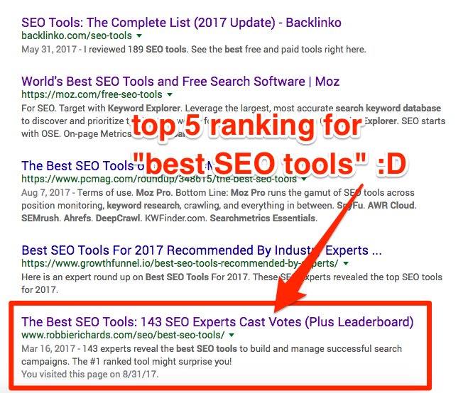 Roundup keyword rankings