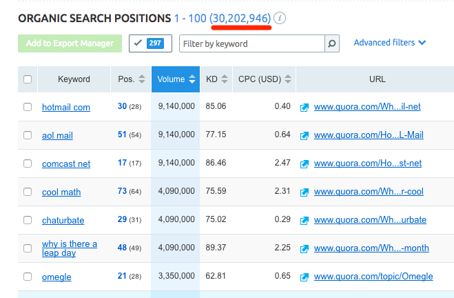 SEMrush organic search positions report