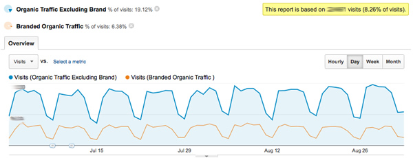 branded-vs-nonbranded-organic-traffic