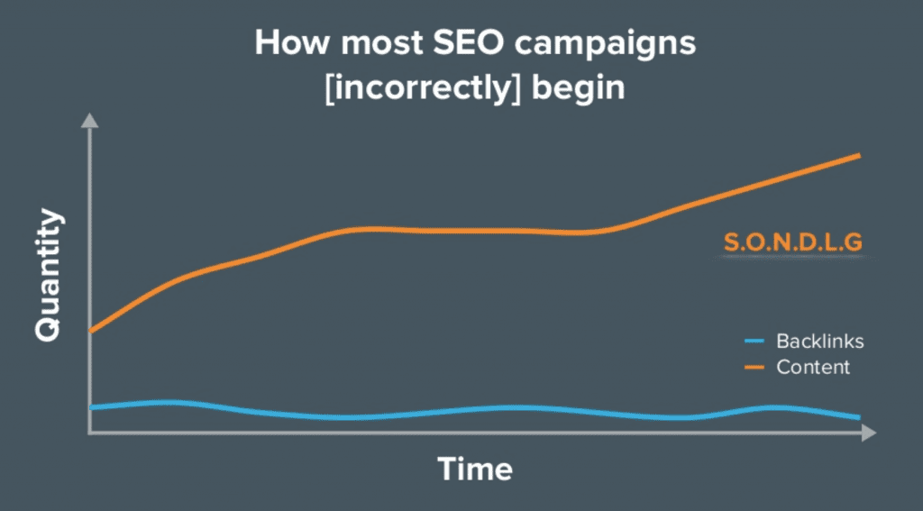 Graph showing importance of link building