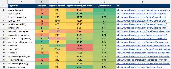 Keyword opportunities template