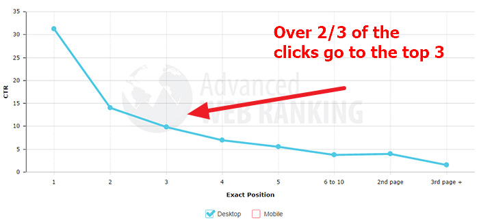 SERP click through rate